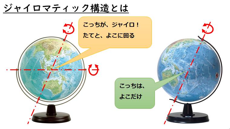 地球儀;ジャイロマティック構造2