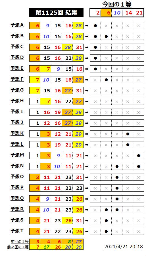 ミニロト結果表;1125