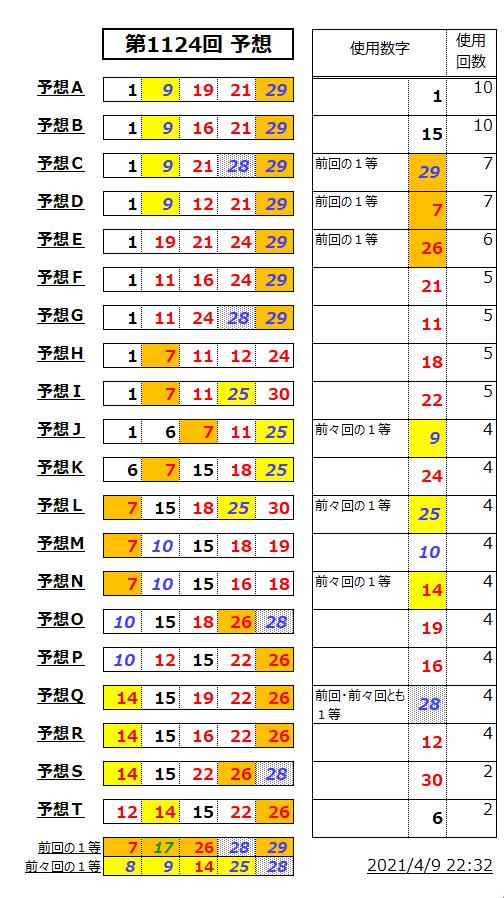 ミニロト予想表;1124