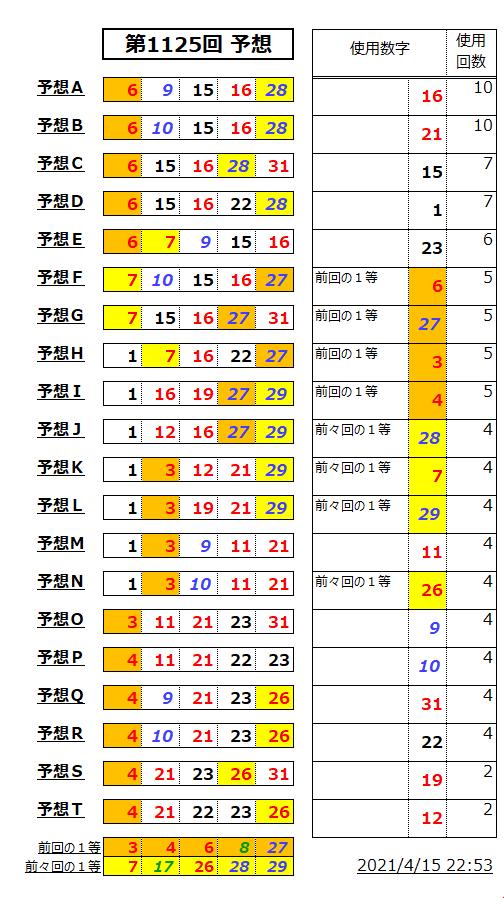 ミニロト予想表;1125
