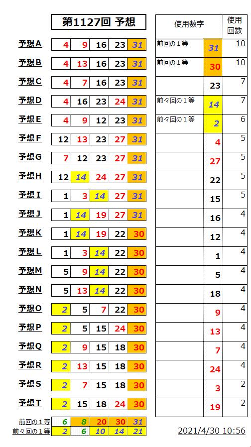 ミニロト予想表;1127-2