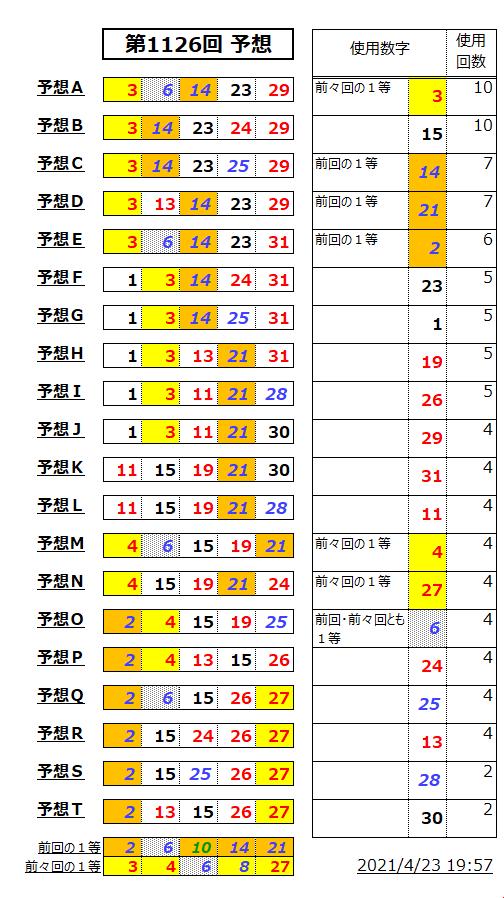 ミニロト予想表;1126