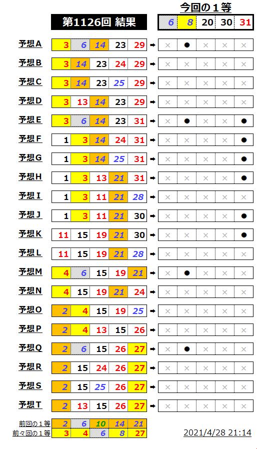 ミニロト結果表;1126