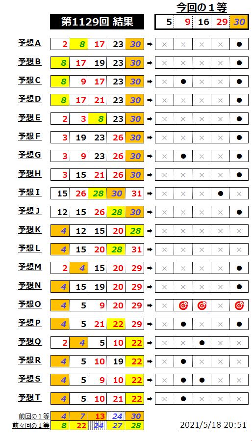 ミニロト成績表;1129