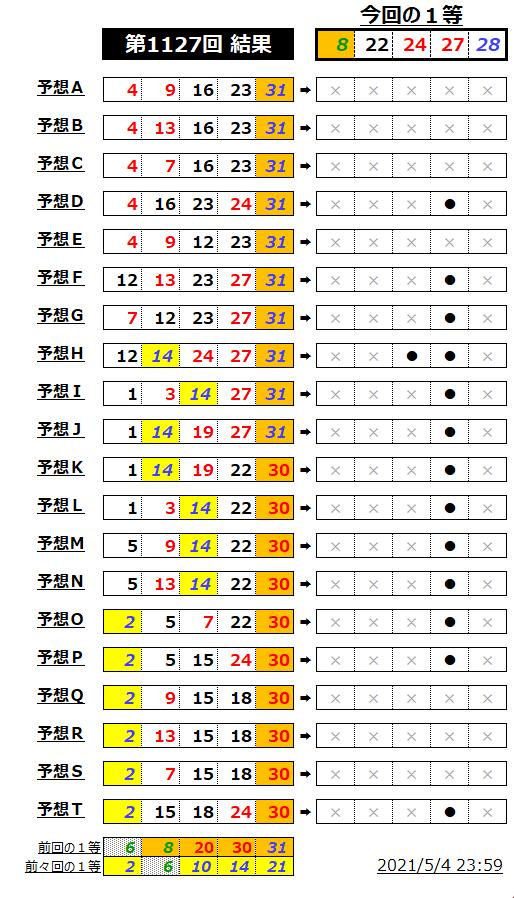 ミニロト結果表;1127-2