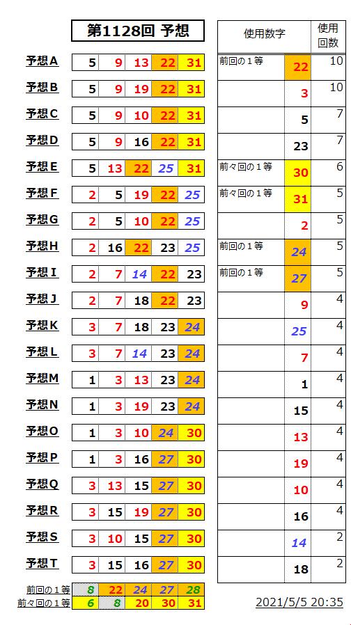 ミニロト予想表;1128-2
