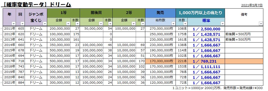 ジャンボ宝くじ2021;884ドリーム;1千万円以上の当選確率表