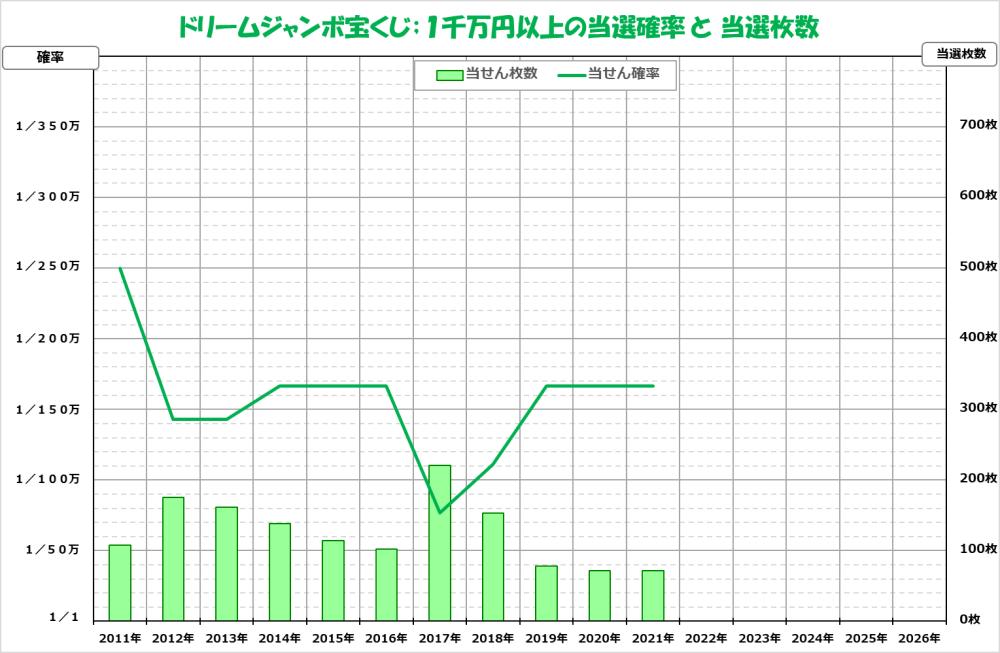 ジャンボ宝くじ2021;884ドリーム;1千万円以上の当選確率グラフ