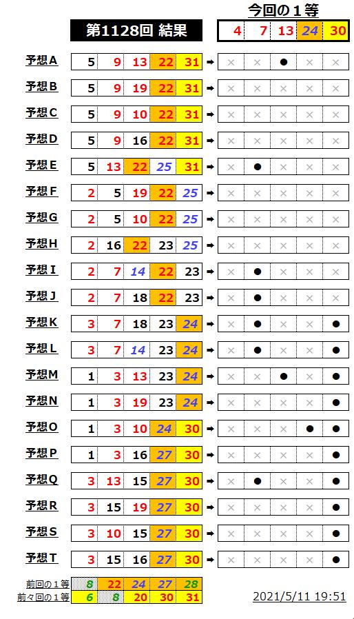 ミニロト結果表;1128-2