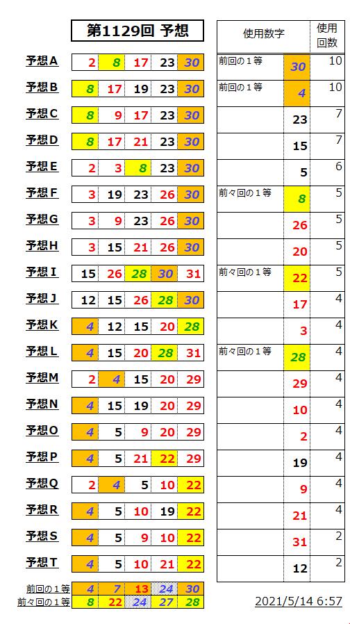 ミニロト予想表;1129