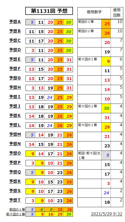 ミニロト予想表;1131