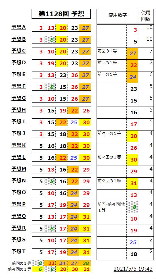 ミニロト予想表;1128-1