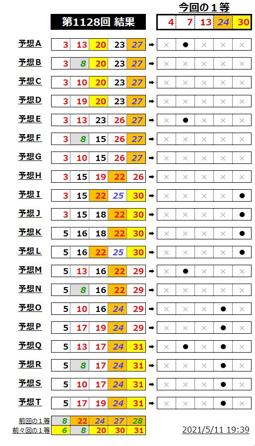 ミニロト結果表;1128-1