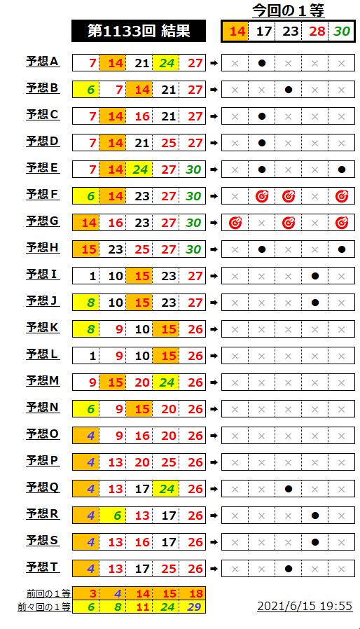 ミニロト結果表;1133