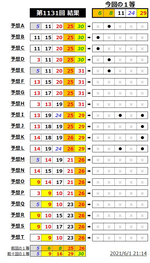 ミニロト結果表;1131