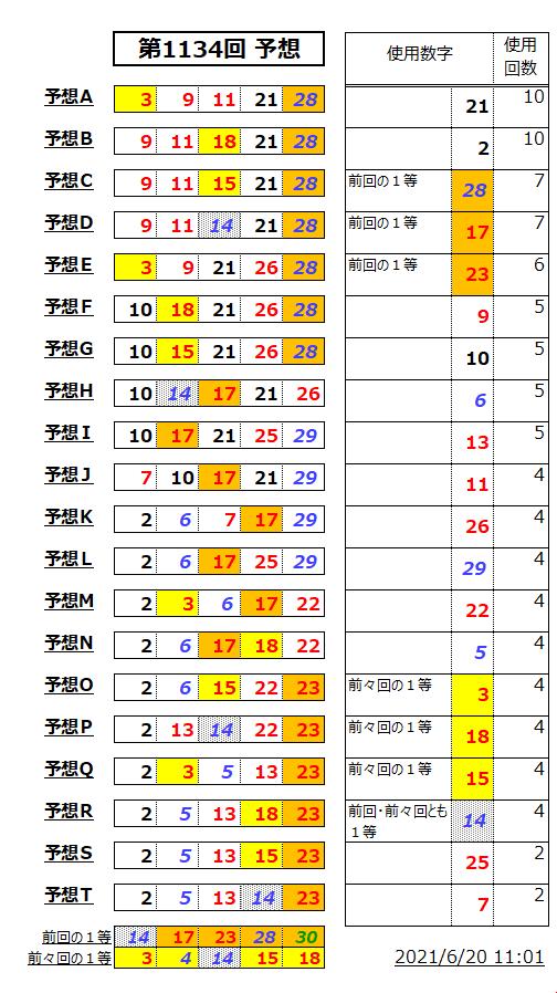 ミニロト予想表;1134