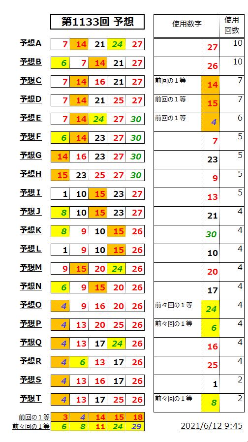 ミニロト予想表;1133