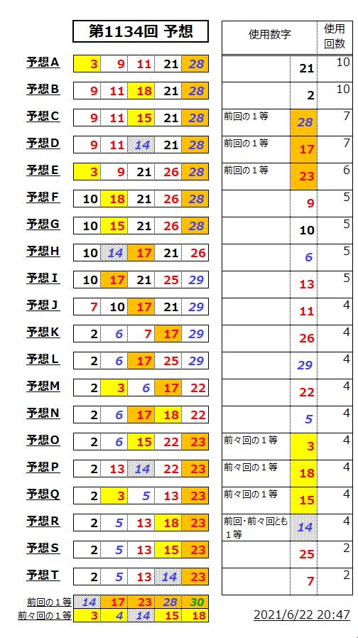 ミニロト結果表;1134