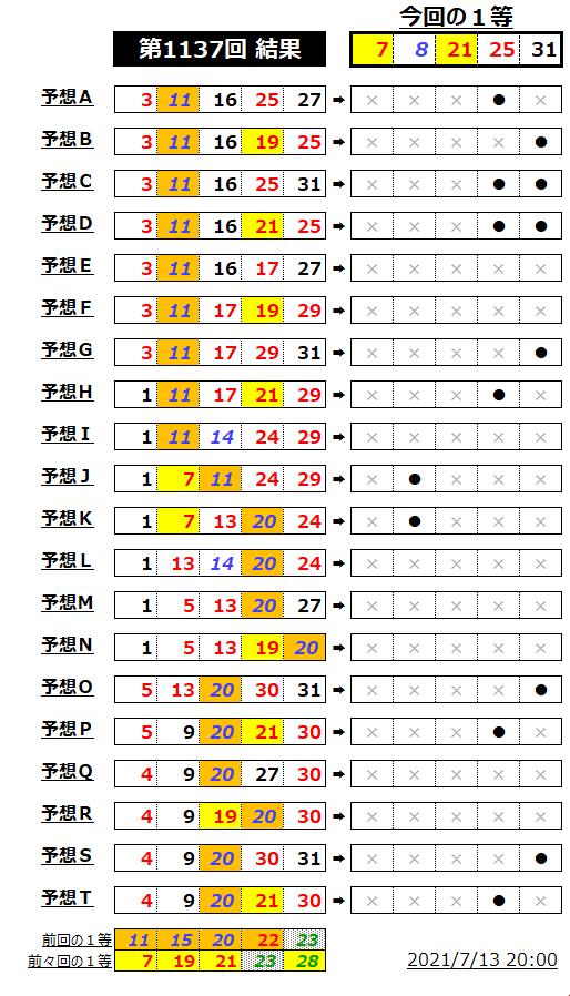 ミニロト結果表;1137