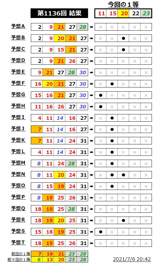 ミニロト結果表;1136