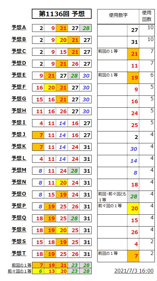 ミニロト予想表;1136