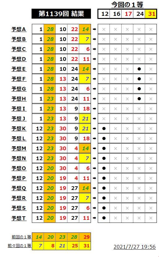 ミニロト結果表;1139