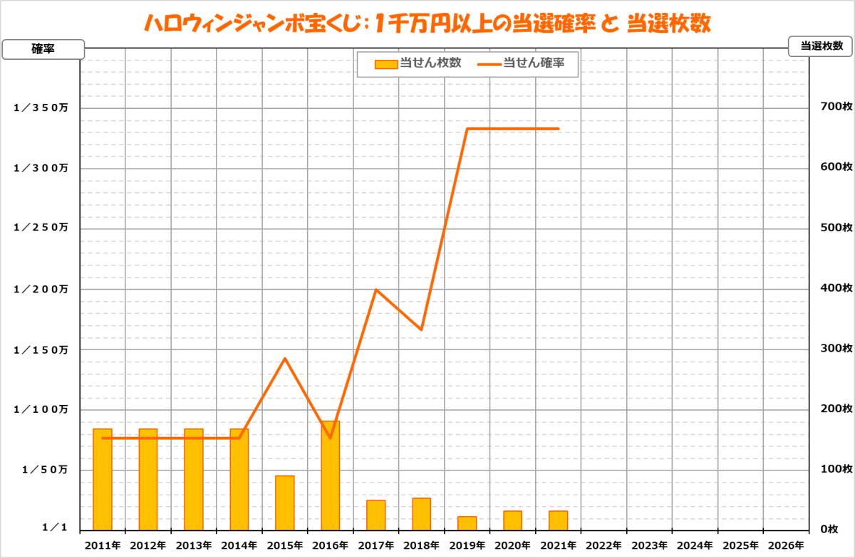 ジャンボ宝くじ2021;899ハロウィン;1千万円以上の当選確率グラフ