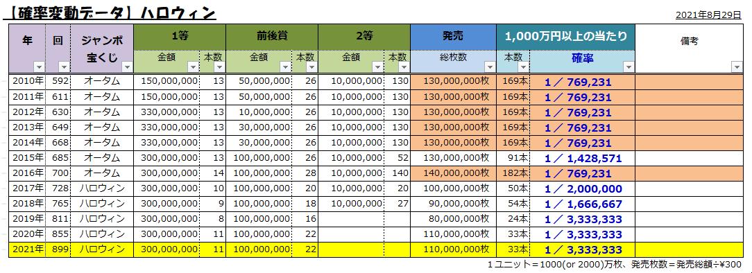 ジャンボ宝くじ2021;899ハロウィン;1千万円以上の当選確率表