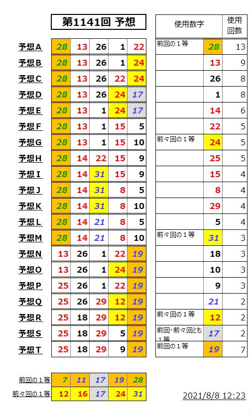 ミニロト予想表;1141-2