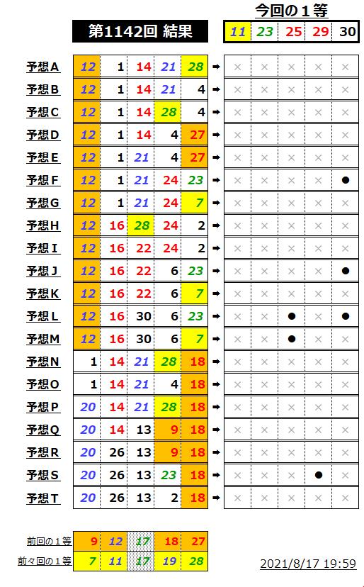 ミニロト結果表;1142-2