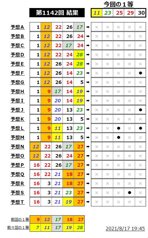 ミニロト結果表;1142-1