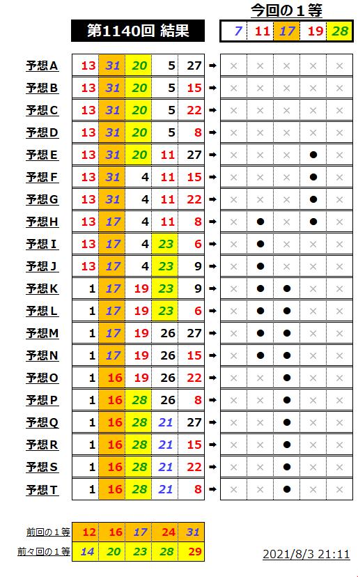 ミニロト結果表;1140