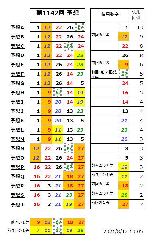 ミニロト予想表;1142-1