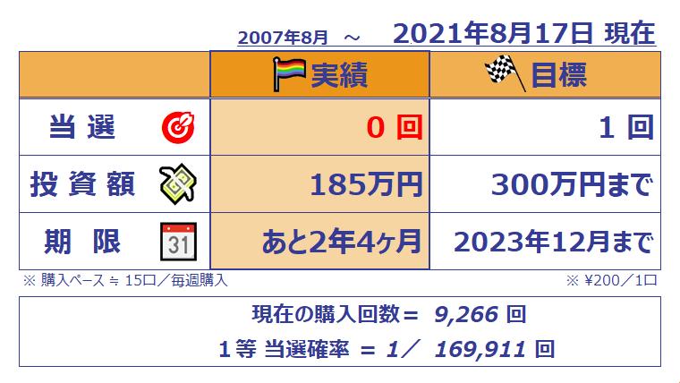 ミニロト成績表;1142