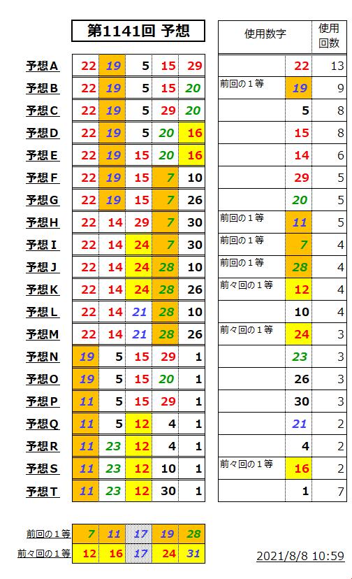 ミニロト予想表;1141-1