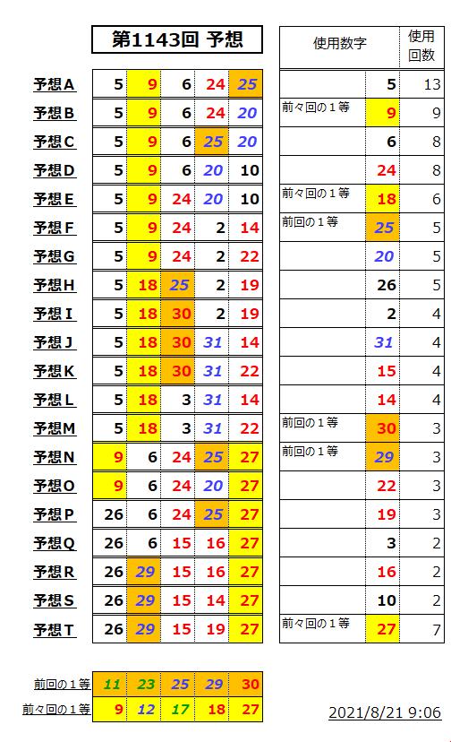 ミニロト予想表;1143
