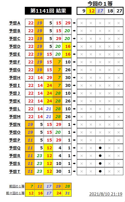 ミニロト結果表;1141-1