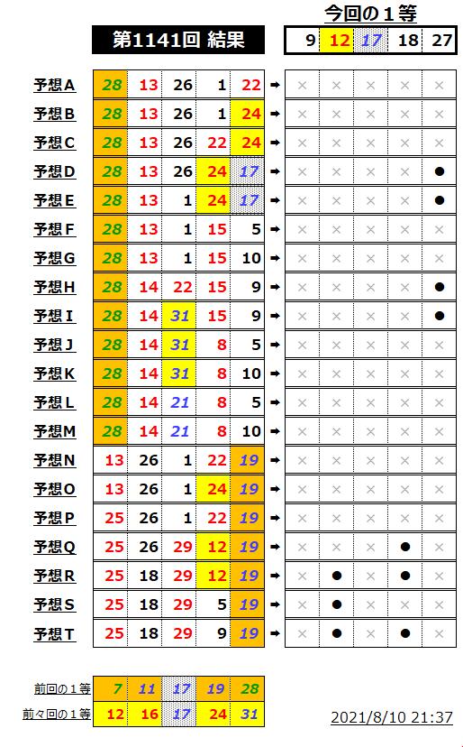 ミニロト結果表;1141-2