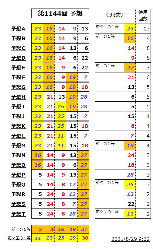 ミニロト予想表-1144