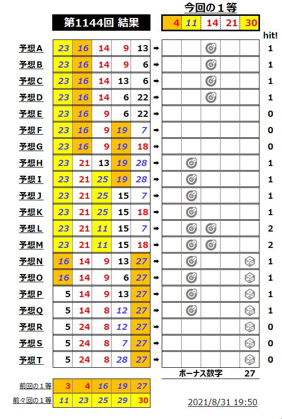 ミニロト結果表-1144