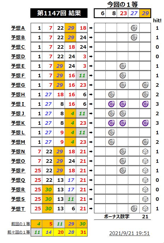 ミニロト結果表-1147-2